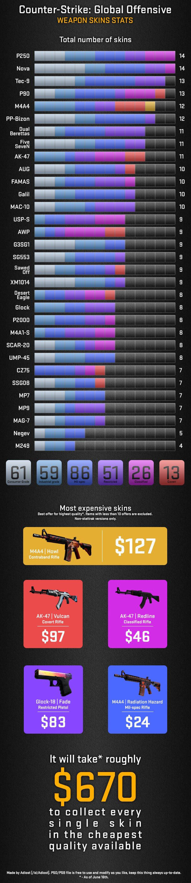 CS:GO infographic on weapon skins stats
